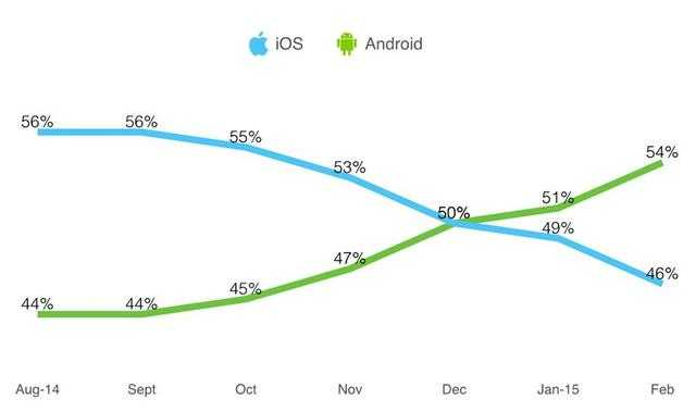 iOS平台与安卓平台游戏应用使用时长走向图