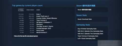 Steam玩家在线统计,GTA5以170511的实时在线人数排行第二