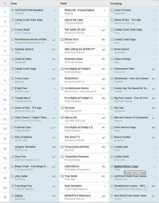 谷歌商店一周游戏榜:《恶搞之家》狂升十名