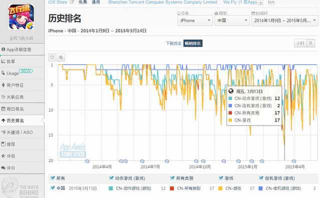 中日美iOS:天天飞机大战重回畅销前3 P&D第2