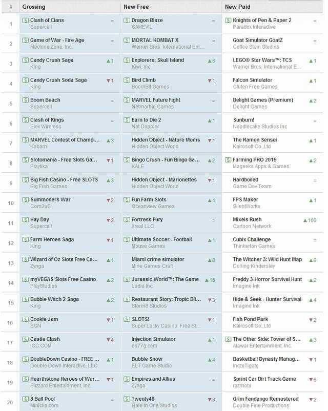 谷歌游戏周榜:《漫威格斗冠军》升至第七