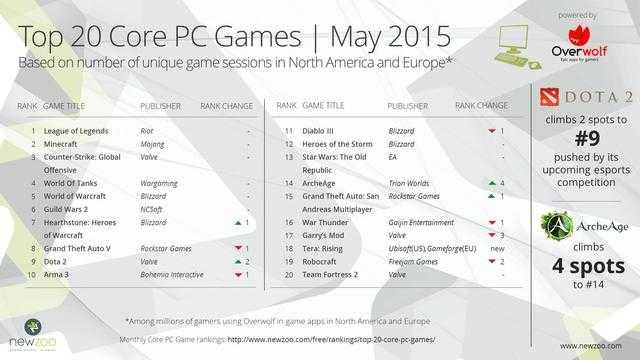 五月核心PC游戏排行: 《巫师3:狂猎》令人期待