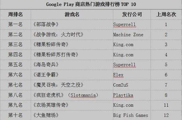 谷歌一周游戏榜:魔灵召唤持续上榜 King新作登顶