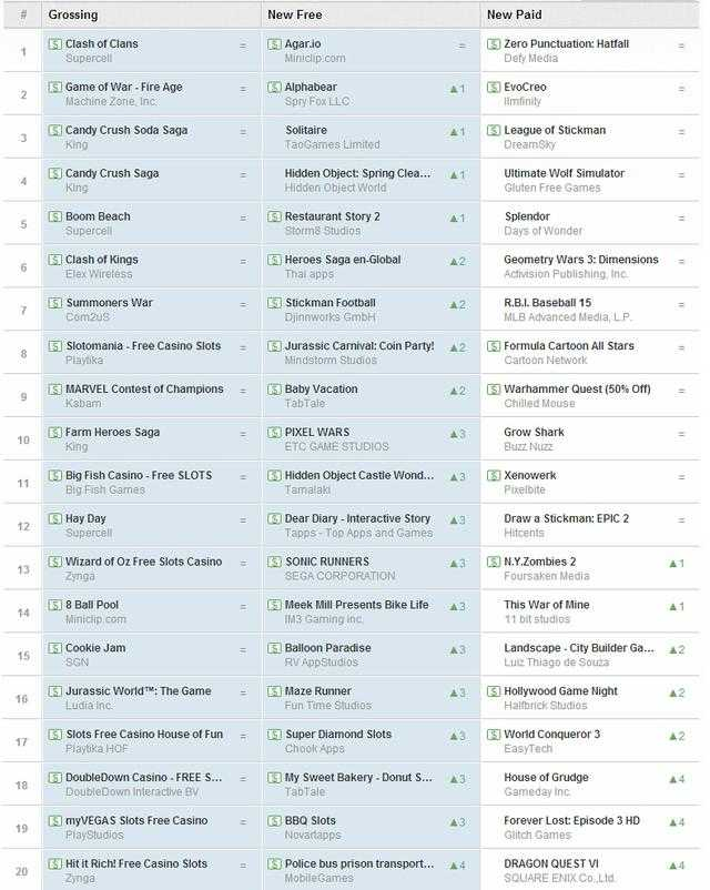 欧美谷歌游戏周榜:《零标点符号》蝉联新作第一