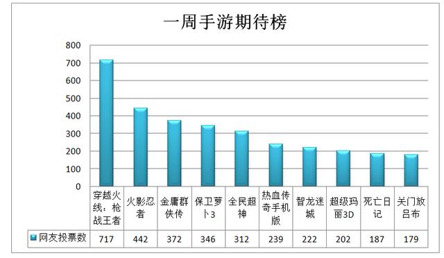 一周手游期待榜:金庸群侠传进前三 死亡日记入榜